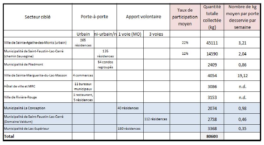 Résumé -phase 2 PMO